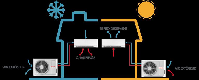 Le circuit de la pompe à chaleur air air contient un fluide frigorigène qui permet de transformer ces calories de l'air extérieur en air chaud pour l'habitation