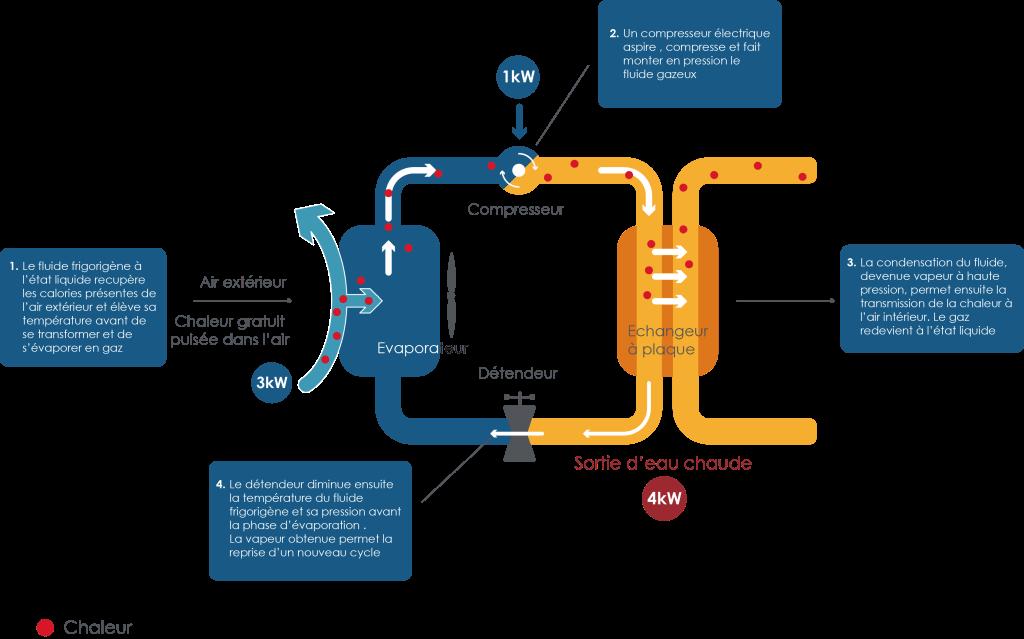 Le fonctionnement d'une pompe à chaleur se décline en 4 étapes principales